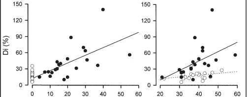 Figure 3. Nonuniformity of diffusing