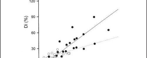 Figure 4. Nonuniformity of diffusing