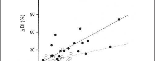 Figure 5. Nonuniformity of diffusing