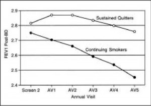 Figure 2) The effect of smoking intervention in the Lung Health Study is shown. Sustained quitters exhibited absolute improvement in forced expiratory volume in 1 s (FEV1) at one year, and the subsequent rate of decline in FEV1 improved throughout the five-year observation period compared with that of continuing smokers. BD Bronchodilator. Reproduced with permission from reference 2. Copyrighted 1994, American Medical Association